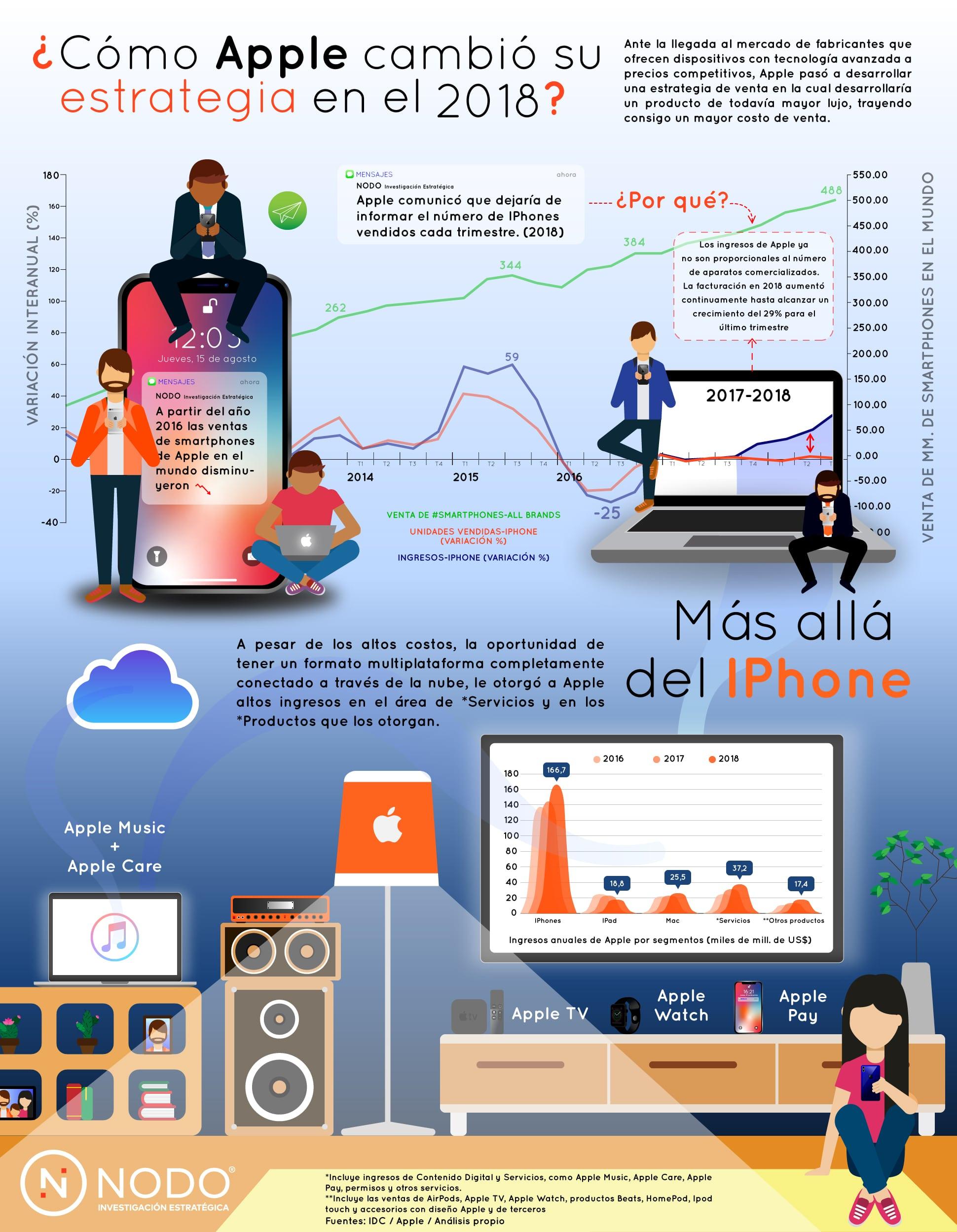 Infografía Apple cambio estrategia