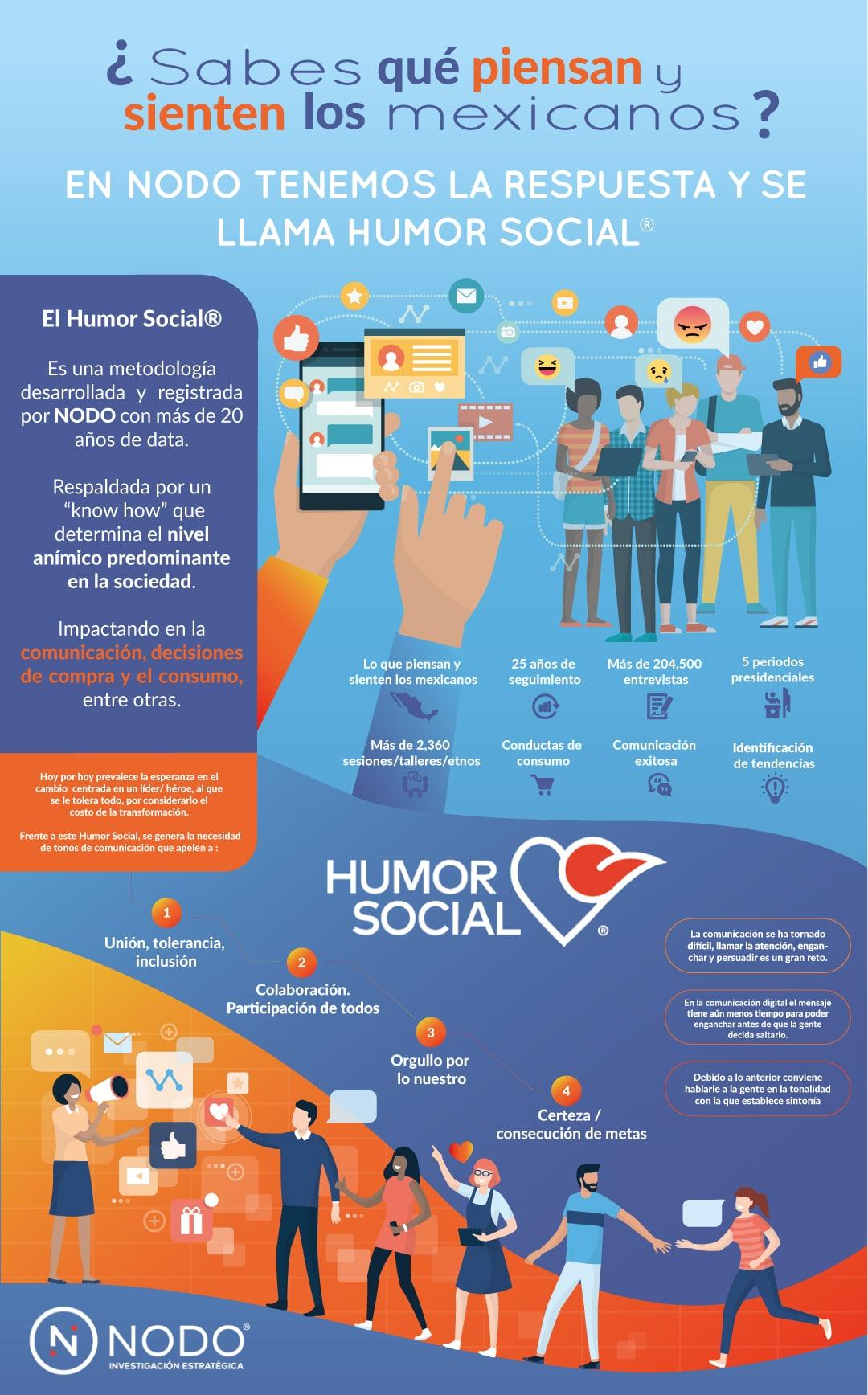 Infografía Humor Social